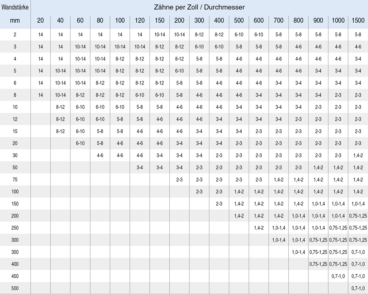 FLAMME-Tabelle-RohreProfileR93rRfCLWgZiN
